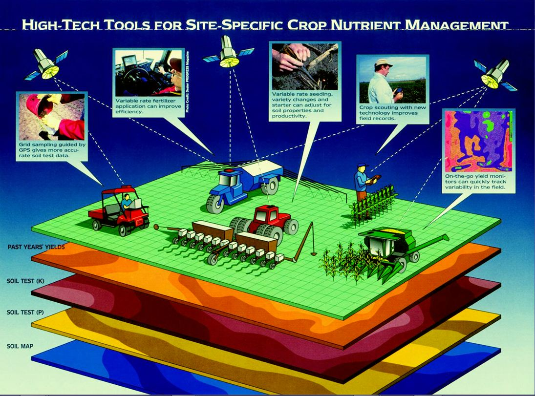 Precision Agriculture includes, GPS, traditional GIS applications, and even Remote Sensing