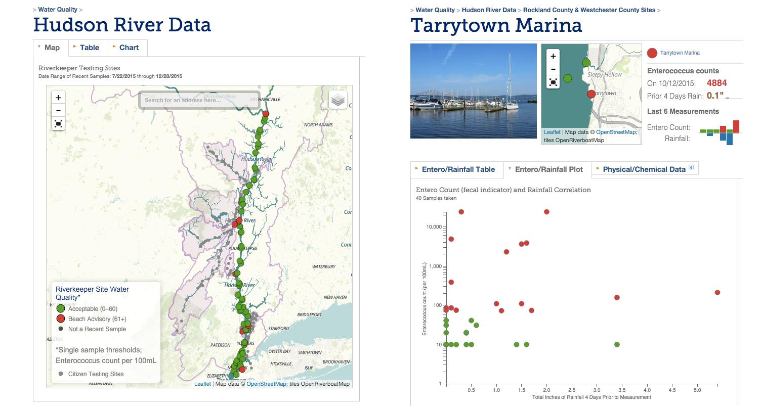 On left: Riverkeeper's water quality data visualized across the Hudson River. Visitors see results from the most recent sample at each site, and can filter these data by choosing a time interval. On right: The page showing all data for Tarrytown Marinia with a map, a dashboard-style monitoring visualization (upper-right) showing the enterococcus count for the last measurement and last six measurements of pollution counts and rainfall, and a scatter plot of all samples from shown the enterococcus count and its relationship to rainfall.